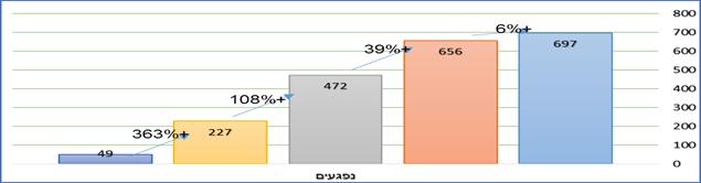 נתוני אשפוז מתאונות אופניים חשמליים בחמש השנים האחרונות (2013-2017)