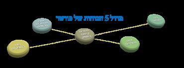 מודל 5 הכוחות של פורטר. תמונה באדיבות הלקוח